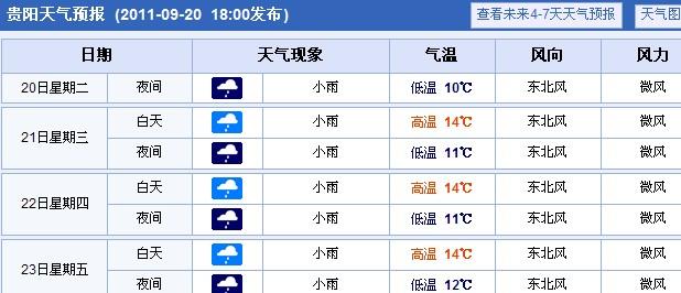 安顺天气预报一周天气